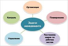 Курсы менеджмента и менеджеров. Учебный центр Успех Киев