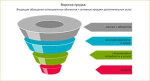 Тренинг Успешные продажи (Техники успешных продаж) в учебном центре Успех Киев